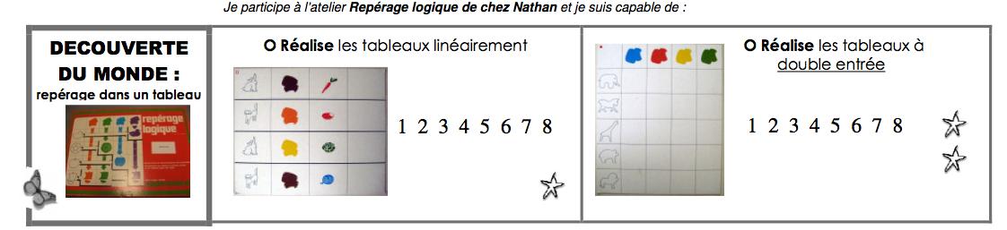 Ps ms gs brevets en maternailes page 6 for Tableau logique