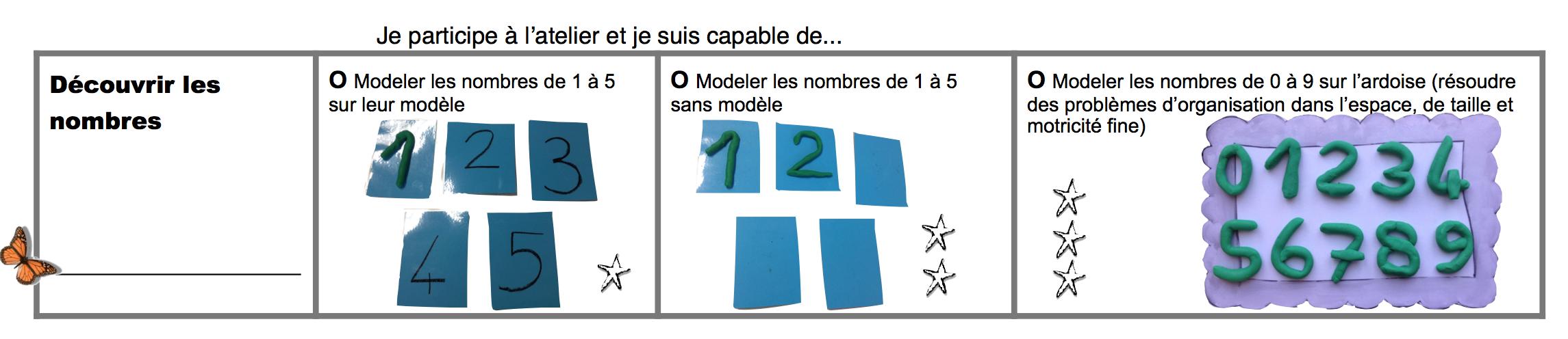 modelagechiffre