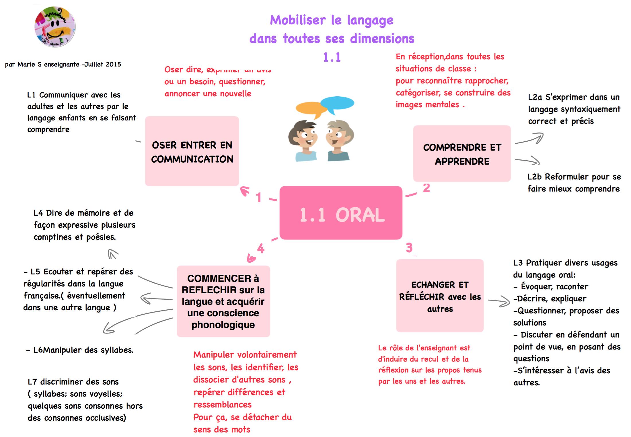 programme cycle 1