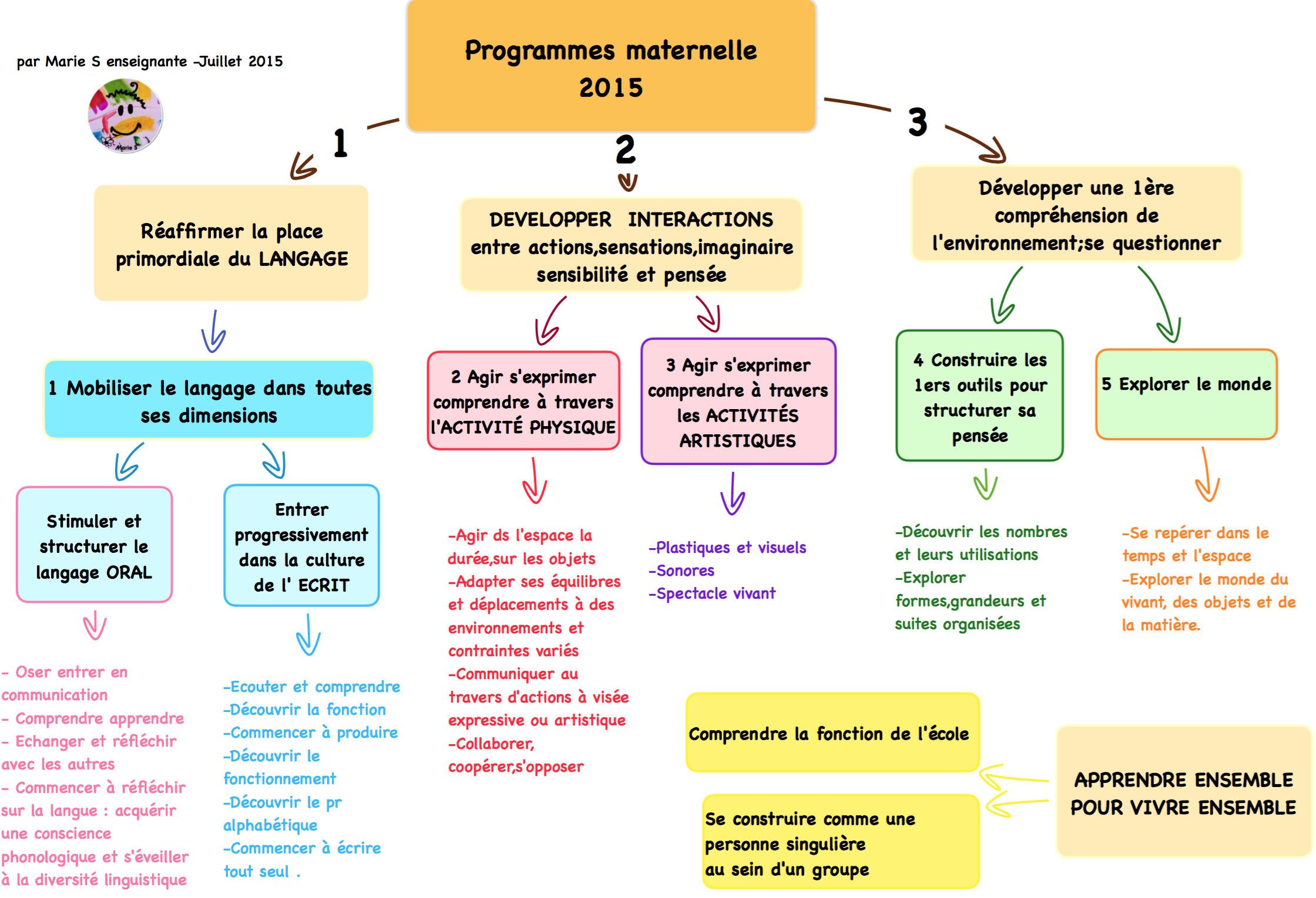 pratiques et ressources de cycle en maternelle